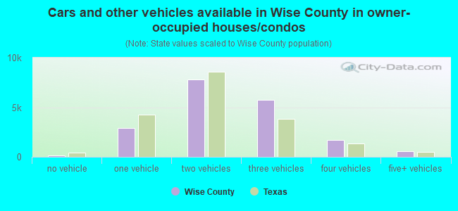 Cars and other vehicles available in Wise County in owner-occupied houses/condos