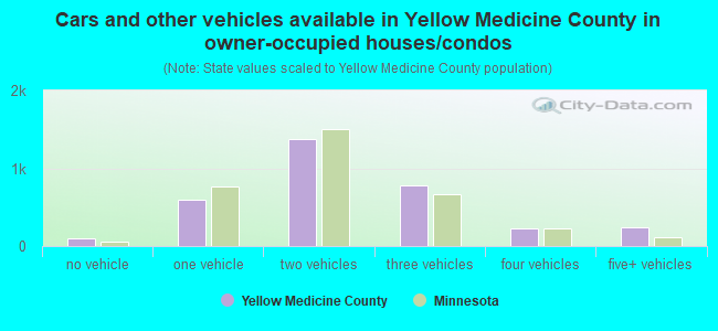 Cars and other vehicles available in Yellow Medicine County in owner-occupied houses/condos