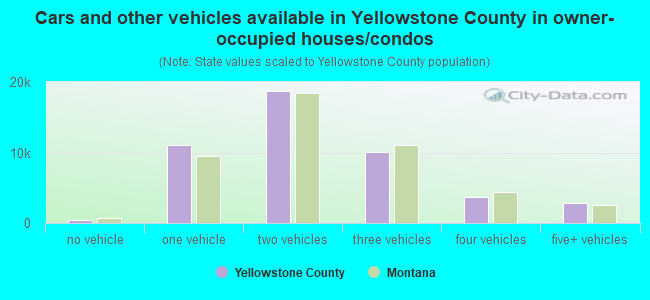 Cars and other vehicles available in Yellowstone County in owner-occupied houses/condos