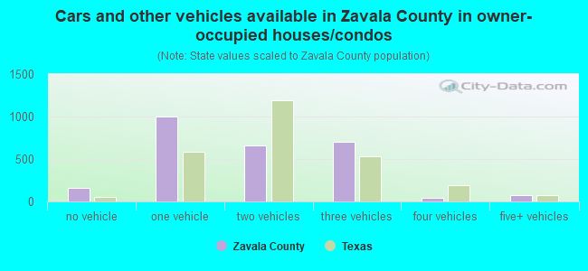 Cars and other vehicles available in Zavala County in owner-occupied houses/condos