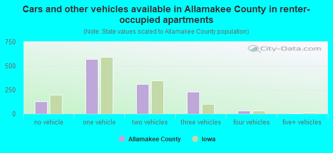 Cars and other vehicles available in Allamakee County in renter-occupied apartments
