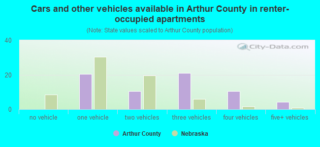 Cars and other vehicles available in Arthur County in renter-occupied apartments
