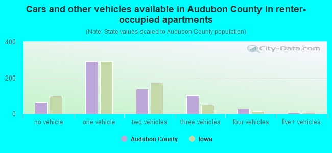 Cars and other vehicles available in Audubon County in renter-occupied apartments