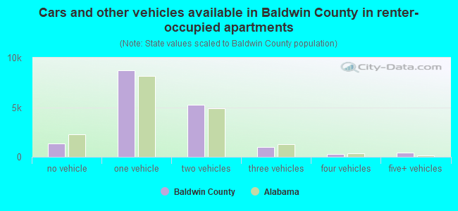 Cars and other vehicles available in Baldwin County in renter-occupied apartments