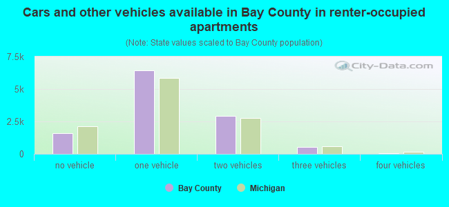 Cars and other vehicles available in Bay County in renter-occupied apartments