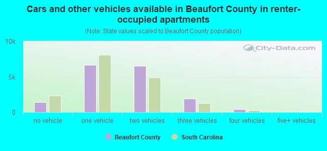 Cars and other vehicles available in Beaufort County in renter-occupied apartments
