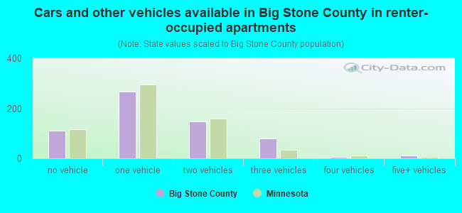 Cars and other vehicles available in Big Stone County in renter-occupied apartments