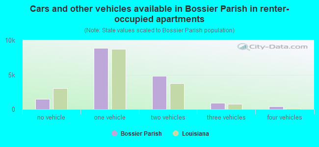 Cars and other vehicles available in Bossier Parish in renter-occupied apartments