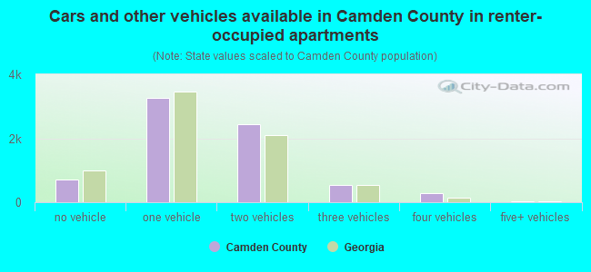 Cars and other vehicles available in Camden County in renter-occupied apartments