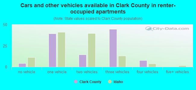 Cars and other vehicles available in Clark County in renter-occupied apartments