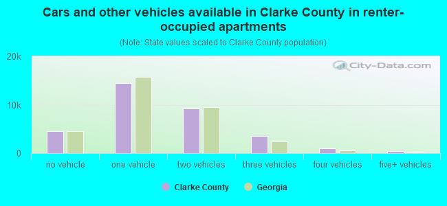Cars and other vehicles available in Clarke County in renter-occupied apartments