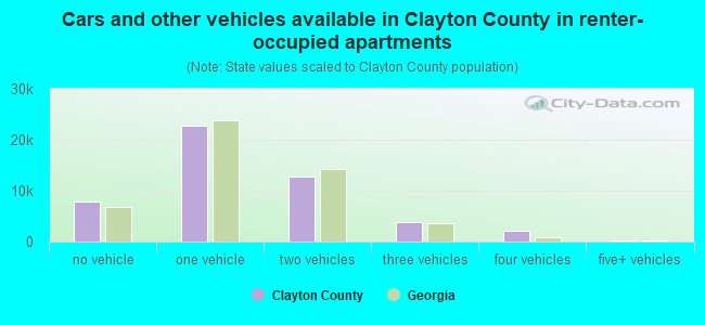 Cars and other vehicles available in Clayton County in renter-occupied apartments