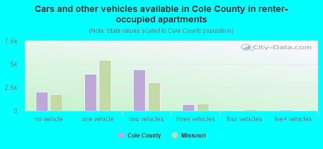 Cars and other vehicles available in Cole County in renter-occupied apartments