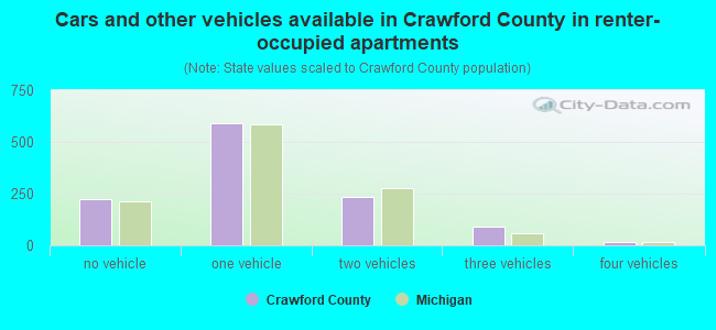 Cars and other vehicles available in Crawford County in renter-occupied apartments