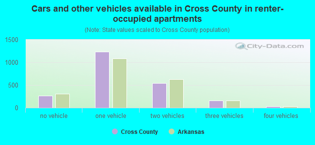 Cars and other vehicles available in Cross County in renter-occupied apartments