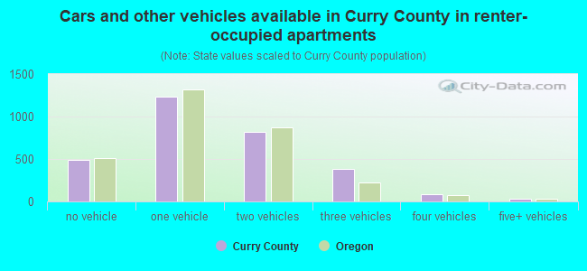 Cars and other vehicles available in Curry County in renter-occupied apartments