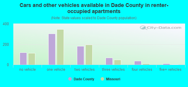Cars and other vehicles available in Dade County in renter-occupied apartments