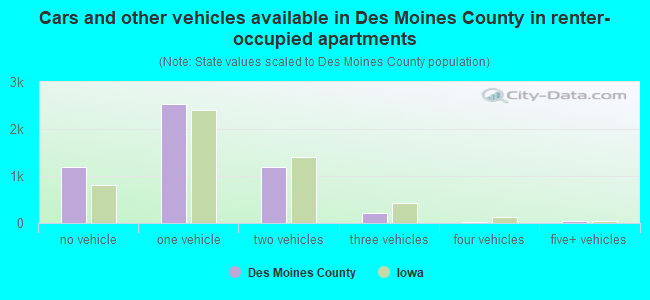 Cars and other vehicles available in Des Moines County in renter-occupied apartments