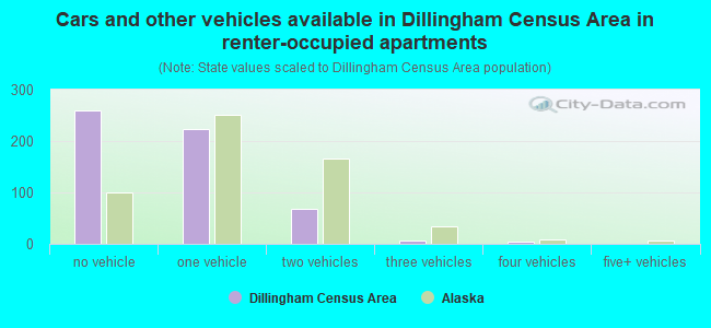 Cars and other vehicles available in Dillingham Census Area in renter-occupied apartments