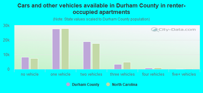 Cars and other vehicles available in Durham County in renter-occupied apartments