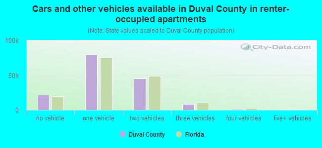 Cars and other vehicles available in Duval County in renter-occupied apartments