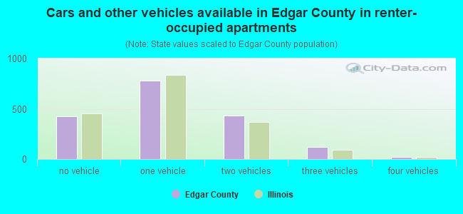 Cars and other vehicles available in Edgar County in renter-occupied apartments