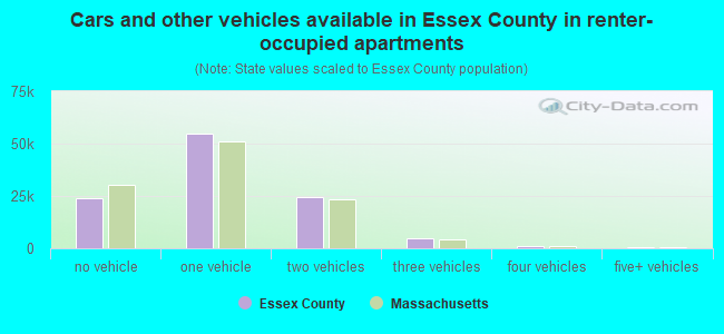 Cars and other vehicles available in Essex County in renter-occupied apartments