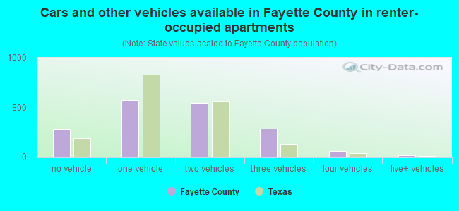 Cars and other vehicles available in Fayette County in renter-occupied apartments