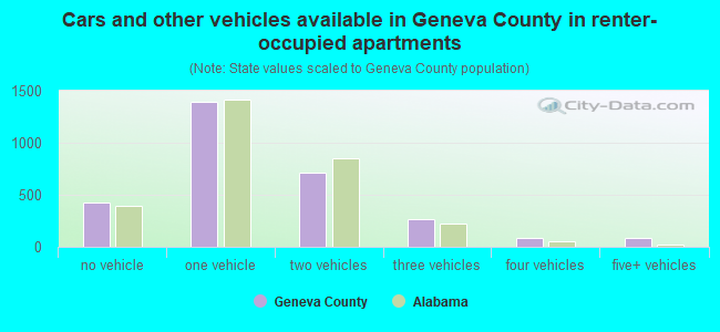 Cars and other vehicles available in Geneva County in renter-occupied apartments