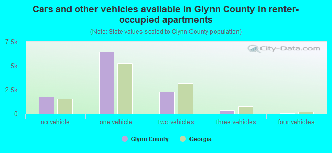 Cars and other vehicles available in Glynn County in renter-occupied apartments