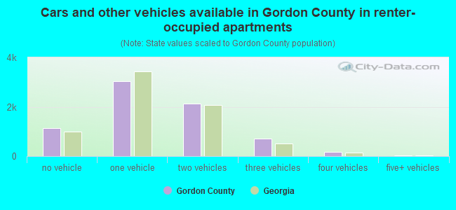 Cars and other vehicles available in Gordon County in renter-occupied apartments