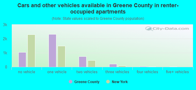 Cars and other vehicles available in Greene County in renter-occupied apartments