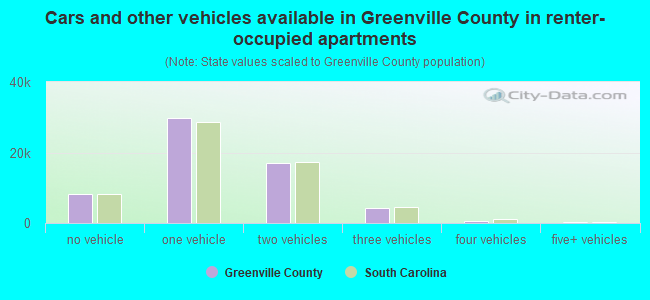 Cars and other vehicles available in Greenville County in renter-occupied apartments