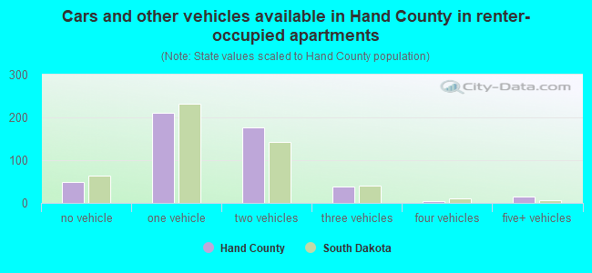 Cars and other vehicles available in Hand County in renter-occupied apartments