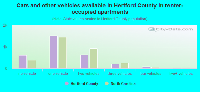 Cars and other vehicles available in Hertford County in renter-occupied apartments