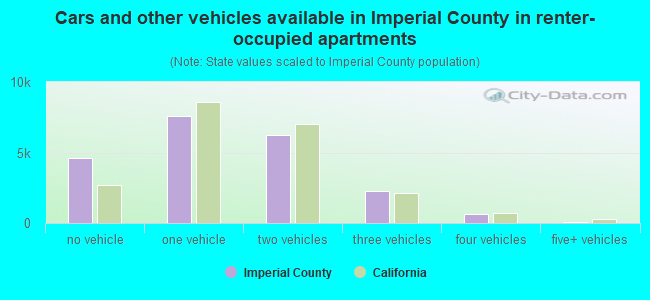 Cars and other vehicles available in Imperial County in renter-occupied apartments