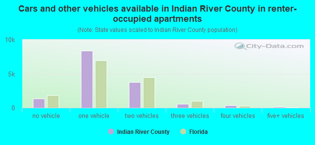 Cars and other vehicles available in Indian River County in renter-occupied apartments