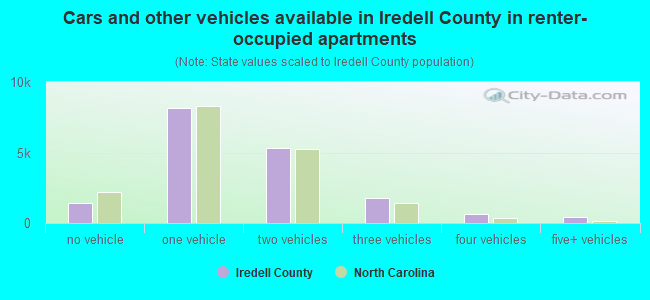 Cars and other vehicles available in Iredell County in renter-occupied apartments
