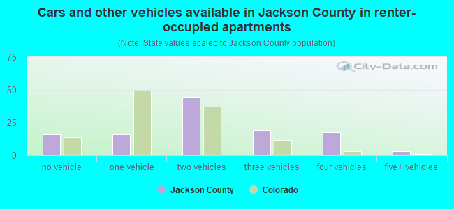 Cars and other vehicles available in Jackson County in renter-occupied apartments