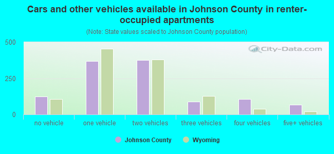 Cars and other vehicles available in Johnson County in renter-occupied apartments