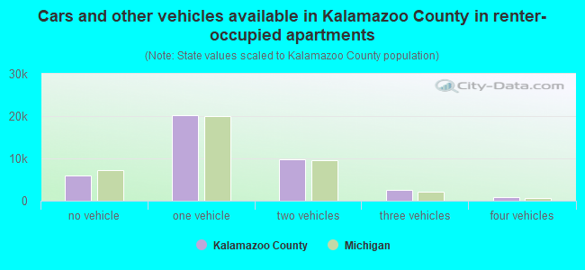 Cars and other vehicles available in Kalamazoo County in renter-occupied apartments