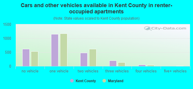 Cars and other vehicles available in Kent County in renter-occupied apartments