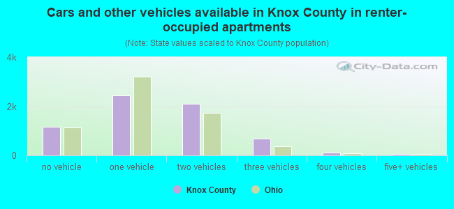 Cars and other vehicles available in Knox County in renter-occupied apartments