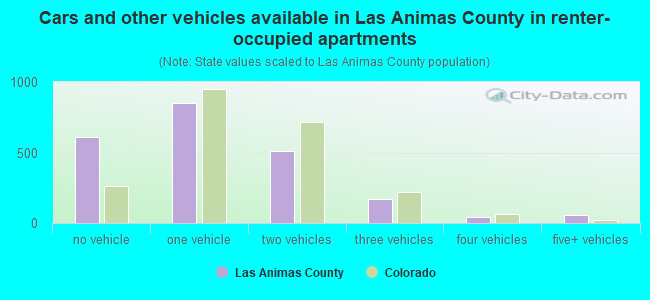 Cars and other vehicles available in Las Animas County in renter-occupied apartments