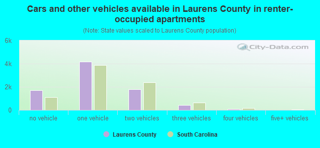 Cars and other vehicles available in Laurens County in renter-occupied apartments