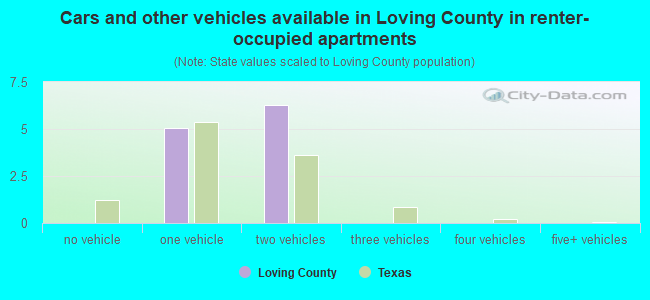 Cars and other vehicles available in Loving County in renter-occupied apartments
