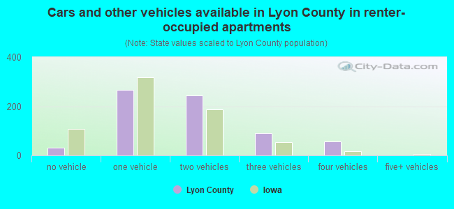 Cars and other vehicles available in Lyon County in renter-occupied apartments