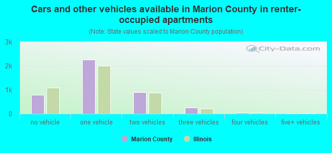 Cars and other vehicles available in Marion County in renter-occupied apartments