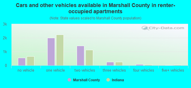 Cars and other vehicles available in Marshall County in renter-occupied apartments