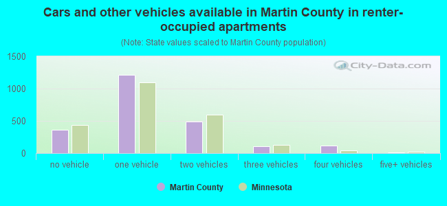 Cars and other vehicles available in Martin County in renter-occupied apartments